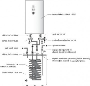 poza Kit conectare boiler centrala electrica